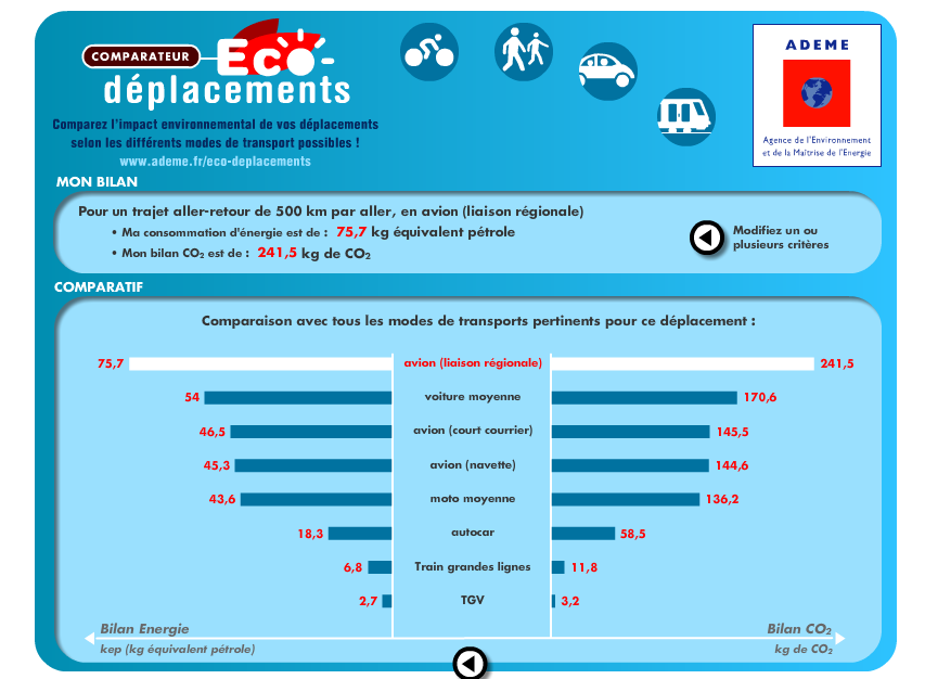 Comparateur CO2 trasnport