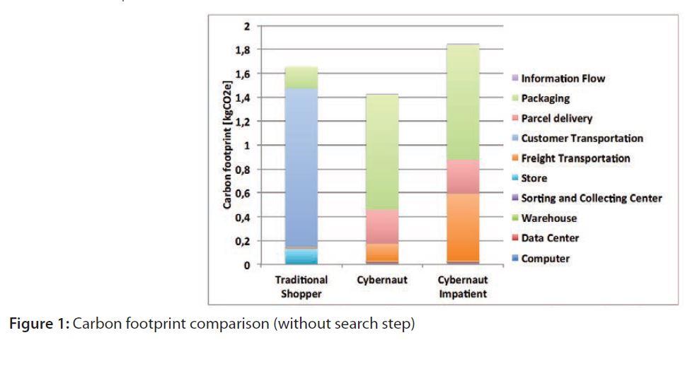 Comparación compra online compra fisica